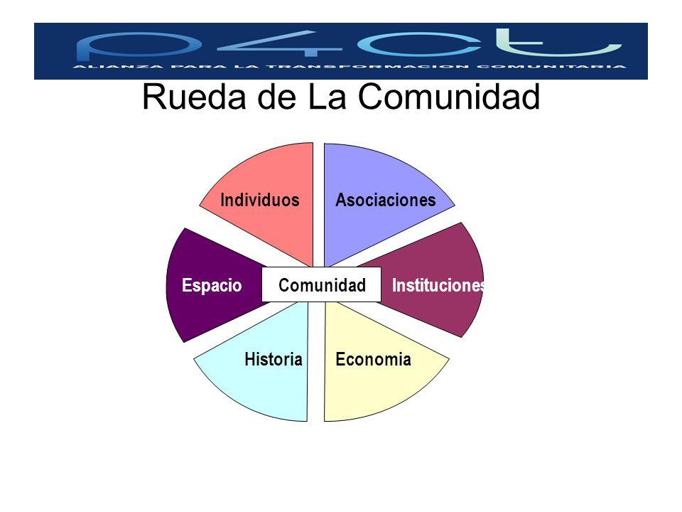 Rueda de La Comunidad Individuos EspacioInstituciones Asociaciones EconomiaHistoria Comunidad