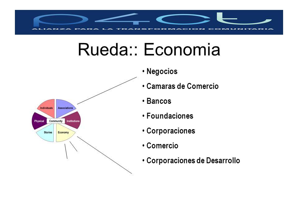 Rueda:: Economia Negocios Camaras de Comercio Bancos Foundaciones Corporaciones Comercio Corporaciones de Desarrollo