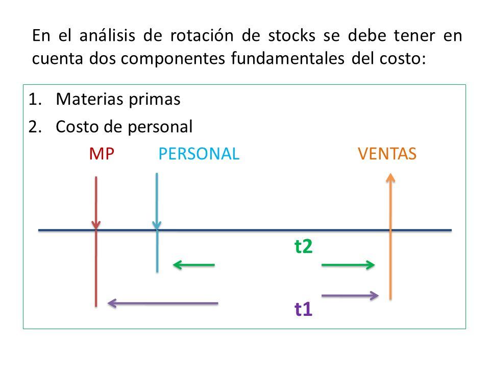 En el análisis de rotación de stocks se debe tener en cuenta dos componentes fundamentales del costo: 1.Materias primas 2.Costo de personal MP PERSONAL VENTAS t2 t1