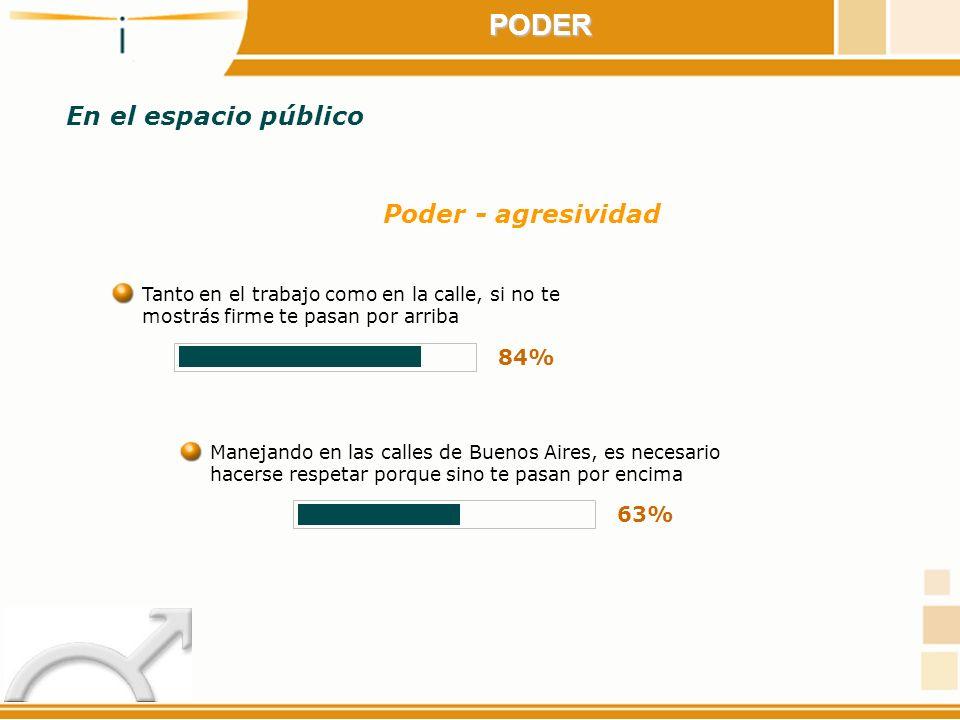 PODER Poder - agresividad Tanto en el trabajo como en la calle, si no te mostrás firme te pasan por arriba 84% Manejando en las calles de Buenos Aires