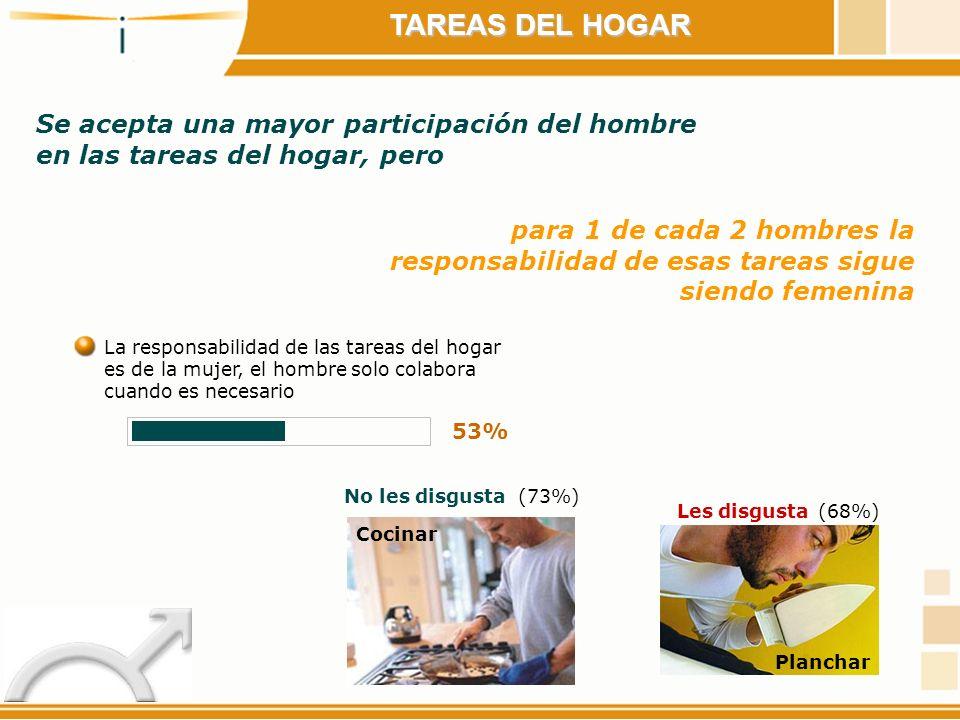 TAREAS DEL HOGAR Se acepta una mayor participación del hombre en las tareas del hogar, pero para 1 de cada 2 hombres la responsabilidad de esas tareas
