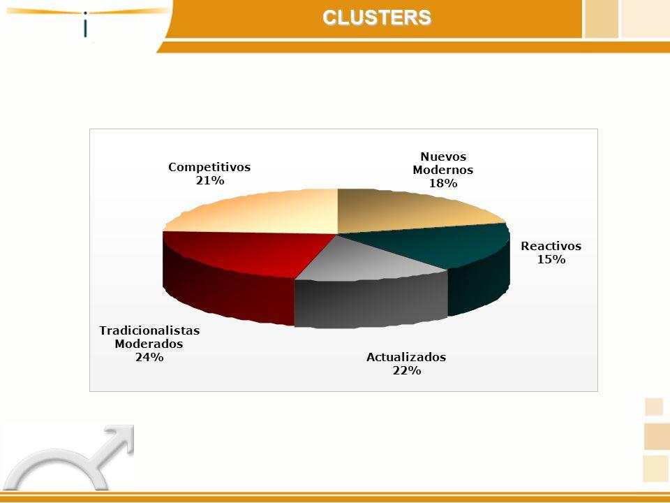 Actualizados 22% Tradicionalistas Moderados 24% Competitivos 21% Nuevos Modernos 18% Reactivos 15% CLUSTERS