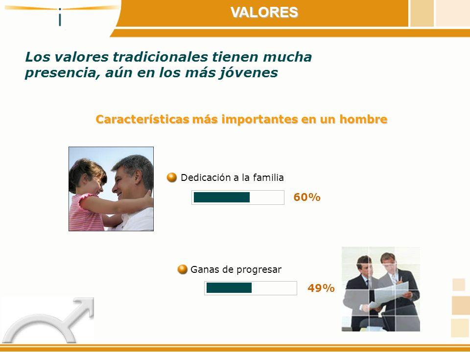 VALORES En un hombre Ganas de progresarDedicación a la familia 72% Características más importantes en una mujer Respetar el lugar del hombre 42%