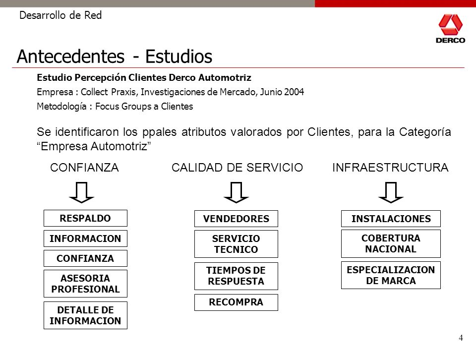 4 Estudio Percepción Clientes Derco Automotriz Empresa : Collect Praxis, Investigaciones de Mercado, Junio 2004 Metodología : Focus Groups a Clientes