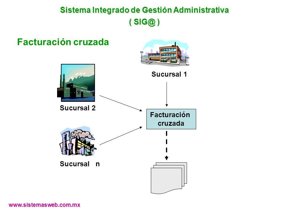 Facturación cruzada Sucursal 1 Sucursal 2 Sucursal n Facturación cruzada www.sistemasweb.com.mx Sistema Integrado de Gestión Administrativa ( SIG@ )