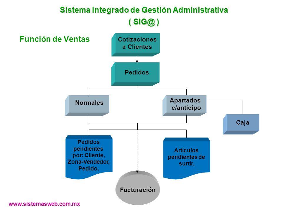 www.sistemasweb.com.mx Apartados c/anticipo Cotizaciones a Clientes Facturación Caja Artículos pendientes de surtir. Normales Sistema Integrado de Ges