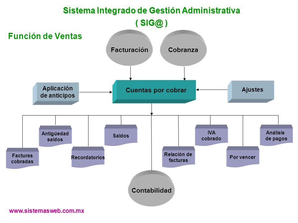 www.sistemasweb.com.mx Facturación Aplicación de anticipos Cobranza Recordatorios Saldos Relación de facturas Antigüedad saldos IVA cobrado Por vencer