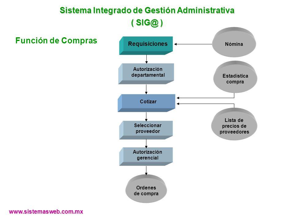 www.sistemasweb.com.mx Cotizar Requisiciones Ordenes de compra Autorización gerencial Seleccionar proveedor Autorización departamental Sistema Integra
