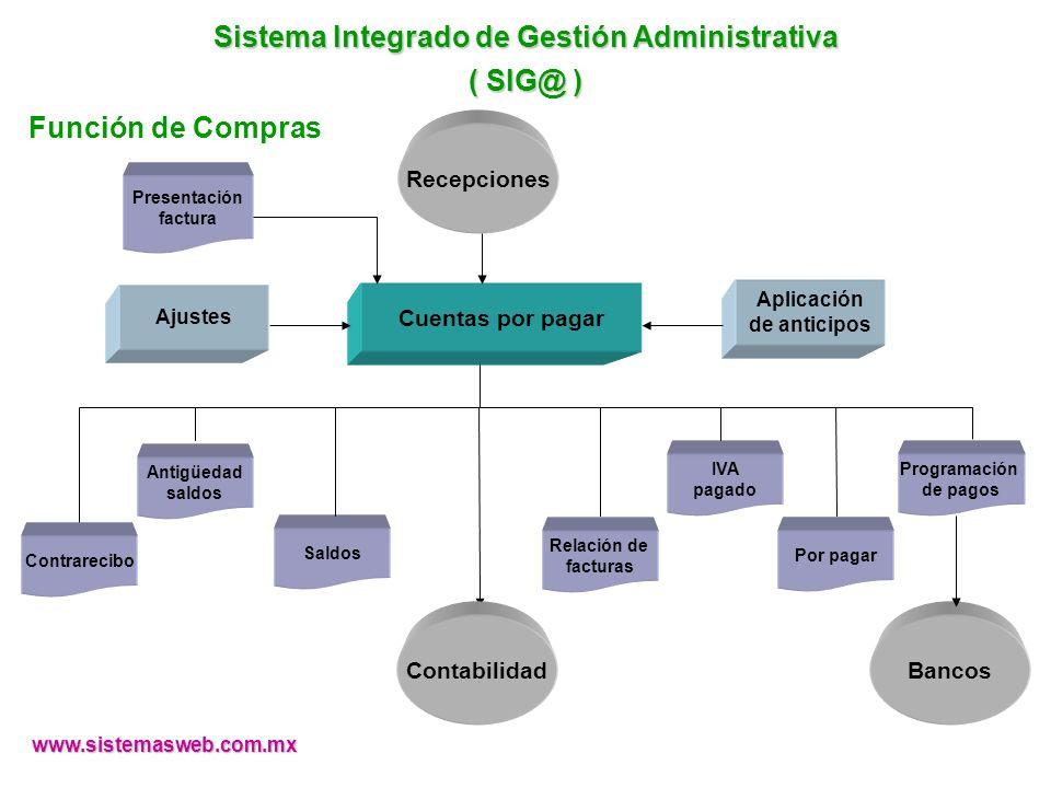 www.sistemasweb.com.mx Recepciones Aplicación de anticipos Bancos Presentación factura Saldos Relación de facturas Antigüedad saldos IVA pagado Por pa