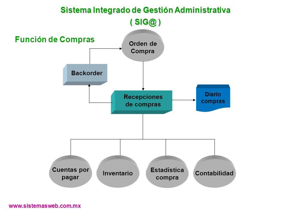 www.sistemasweb.com.mx Backorder Recepciones de compras Cuentas por pagar Contabilidad Estadística compra Inventario Diario compras Orden de Compra Si