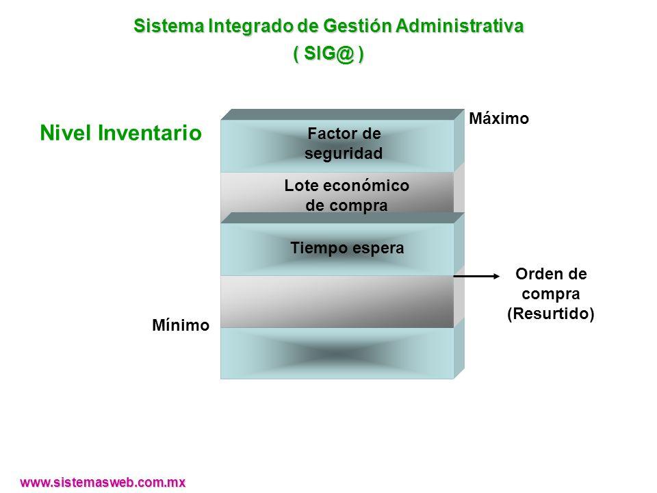 Nivel Inventario Mínimo Máximo Orden de compra (Resurtido) Tiempo espera Lote económico de compra Factor de seguridad www.sistemasweb.com.mx Sistema I