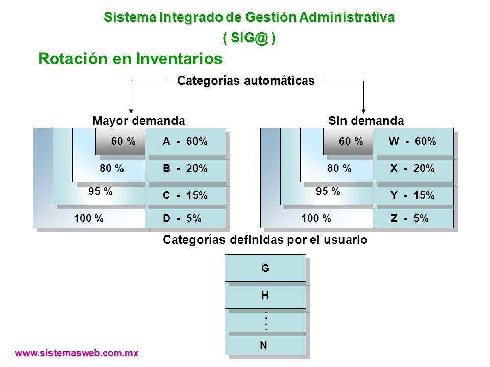 Sistema Integrado de Gestión Administrativa ( SIG@ ) Rotación en Inventarios 100 % 95 % 80 % 60 % D - 5% C - 15% B - 20% A - 60% Mayor demanda 100 % 9