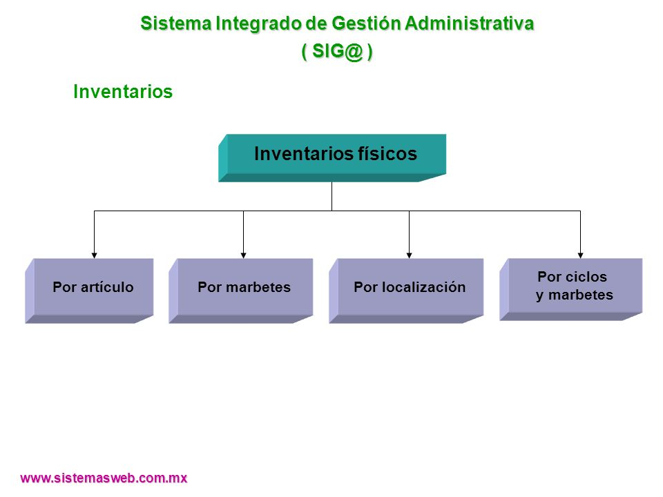 www.sistemasweb.com.mx Por ciclos y marbetes Por localizaciónPor marbetesPor artículo Inventarios físicos Sistema Integrado de Gestión Administrativa