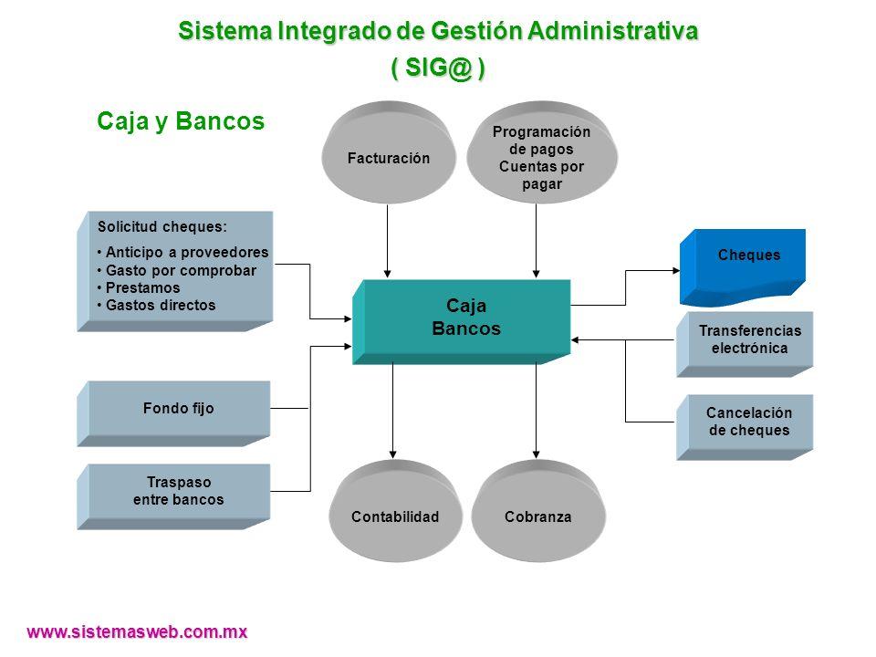 www.sistemasweb.com.mx Facturación Caja Bancos Programación de pagos Cuentas por pagar Cancelación de cheques Transferencias electrónica ContabilidadC