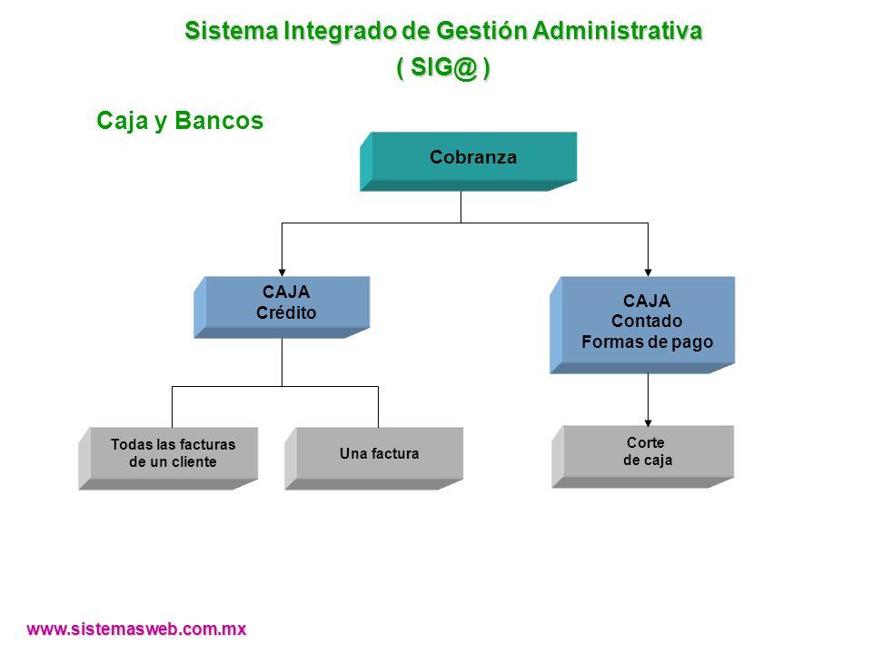 www.sistemasweb.com.mx CAJA Contado Formas de pago CAJA Crédito Corte de caja Cobranza Todas las facturas de un cliente Una factura Sistema Integrado