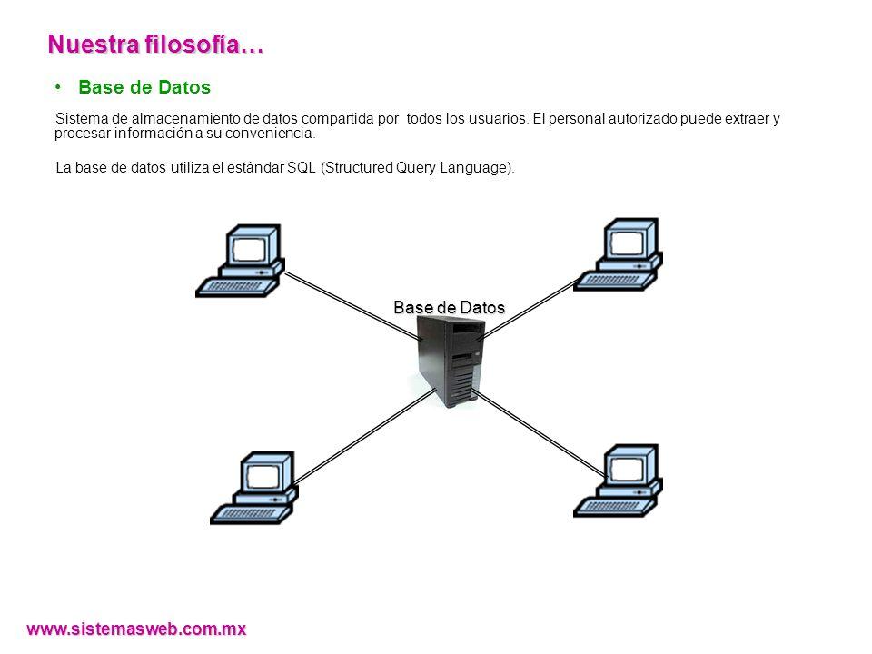 www.sistemasweb.com.mx CAJA Contado Formas de pago CAJA Crédito Corte de caja Cobranza Todas las facturas de un cliente Una factura Sistema Integrado de Gestión Administrativa ( SIG@ ) Caja y Bancos