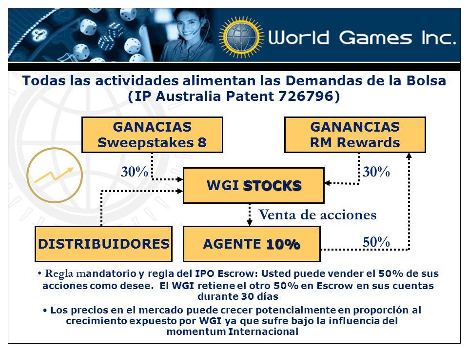STOCKS WGI STOCKS 10% AGENTE 10% Venta de acciones 50% 30% Todas las actividades alimentan las Demandas de la Bolsa (IP Australia Patent 726796) Regla m andatorio y regla del IPO Escrow: Usted puede vender el 50% de sus acciones como desee.