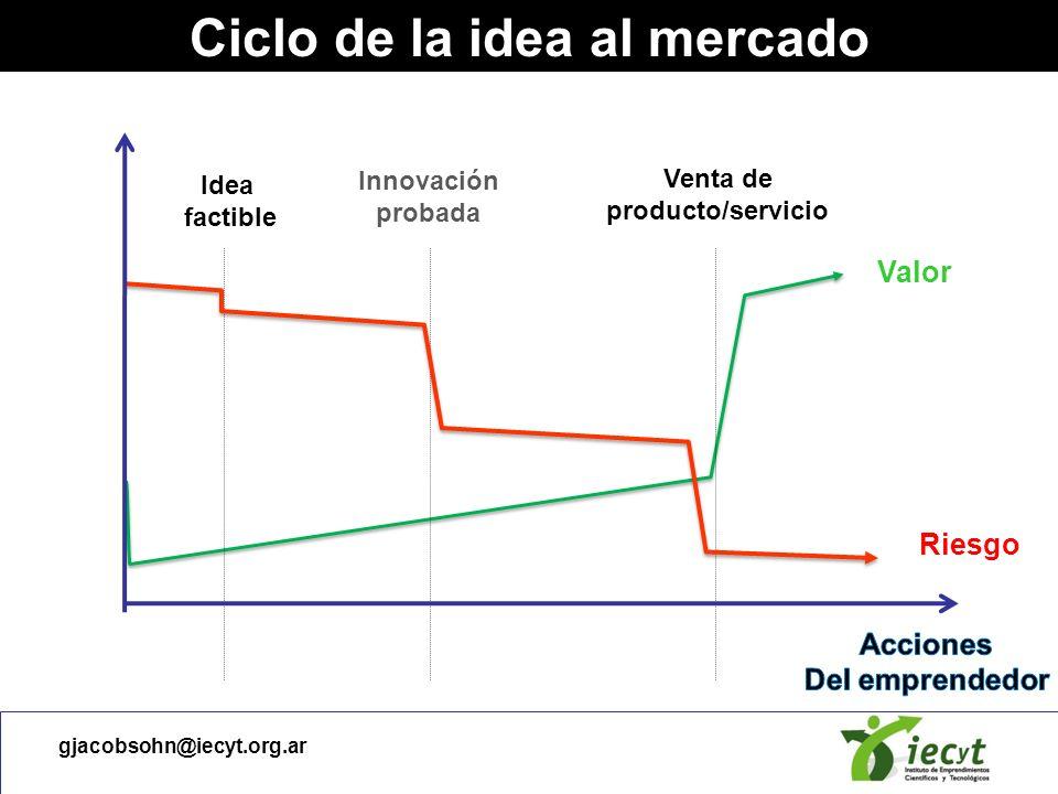 gjacobsohn@iecyt.org.ar Ciclo de financiamiento Venta de producto/servicio Idea factible Innovación probada Riesgo Ganancias Valor Valle de la muerte