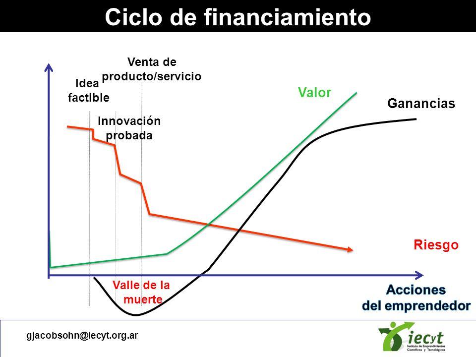gjacobsohn@iecyt.org.ar Ciclo de financiamiento Capital Semilla Capital Semilla Arranque Expansión Desarrollo Valle de la muerte