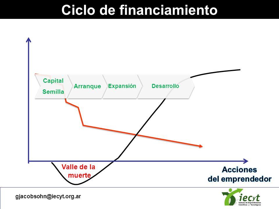 gjacobsohn@iecyt.org.ar Ciclo de financiamiento Capital Semilla Capital Semilla Subsidios 3 Fs Vínculos fuertes Bootstrapping