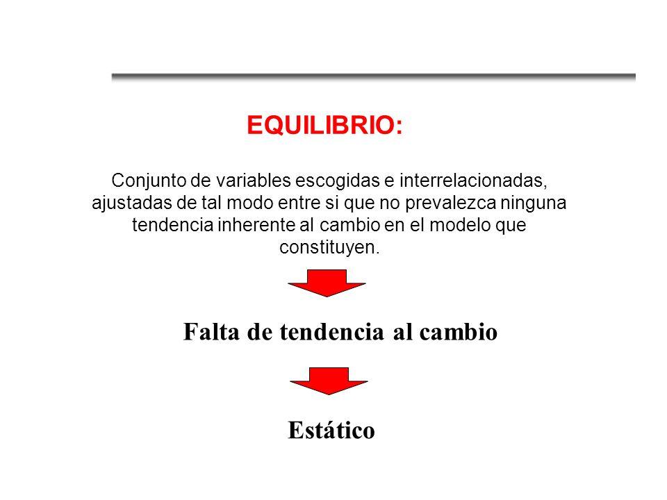 Ejemplos: - Equilibro de mercado (oferta y demanda) - Equilibrio de la Renta Nacional (Inversión y consumo)