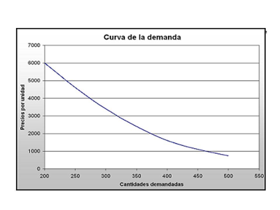 b) Hipótesis: CONDICIÓN DE EQUILIBRIO Si la demanda excedente es cero: Qd – Qs = 0