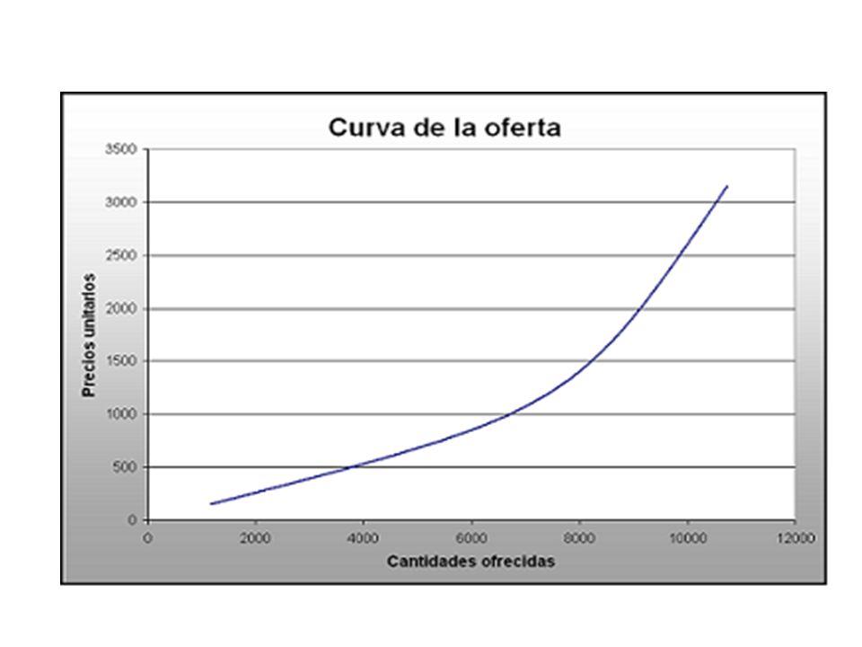 Representación general de las curvas de oferta y demanda cantidad demandada precio q p O D
