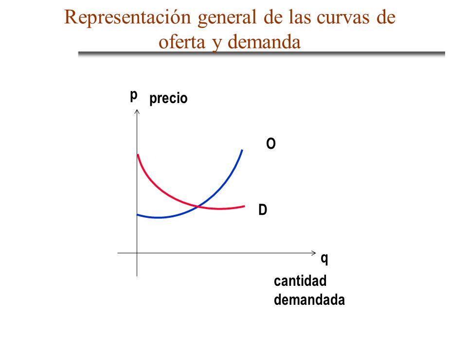 SOLUCION DEL MODELO: Hallar: Qd, Qs y P (variables endógenas) Como: Qd = Qs Q* La solución del equilibrio será el par ordenado (P*, Q*)