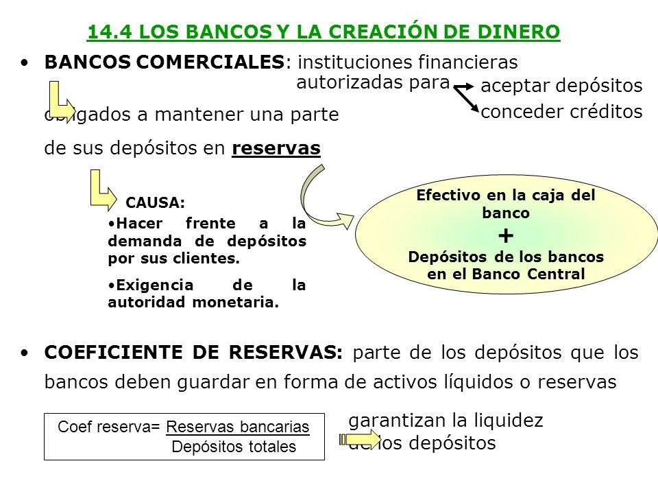 14.4 LOS BANCOS Y LA CREACIÓN DE DINERO BANCOS COMERCIALES: instituciones financieras autorizadas para obligados a mantener una parte de sus depósitos