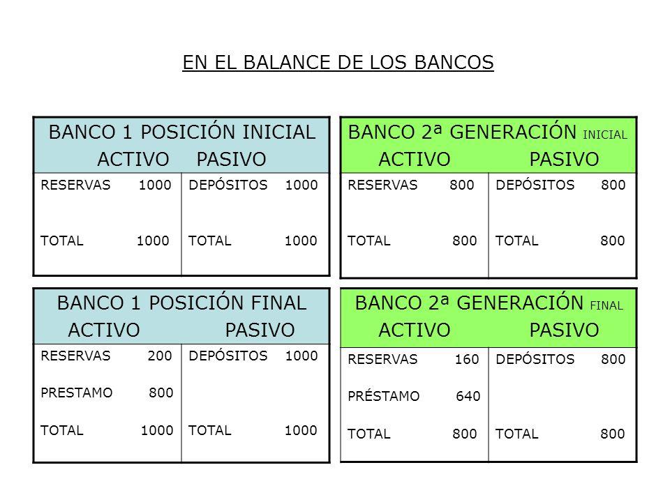 EN EL BALANCE DE LOS BANCOS BANCO 1 POSICIÓN INICIAL ACTIVO PASIVO RESERVAS 1000 TOTAL 1000 DEPÓSITOS 1000 TOTAL 1000 BANCO 1 POSICIÓN FINAL ACTIVO PA