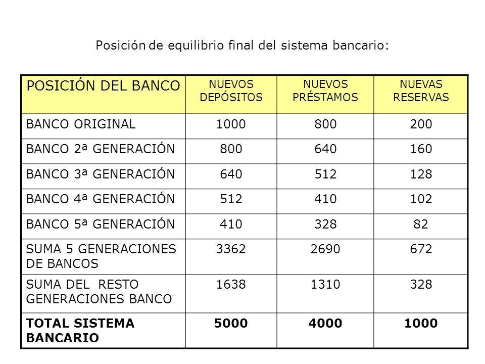 Posición de equilibrio final del sistema bancario: POSICIÓN DEL BANCO NUEVOS DEPÓSITOS NUEVOS PRÉSTAMOS NUEVAS RESERVAS BANCO ORIGINAL1000800200 BANCO