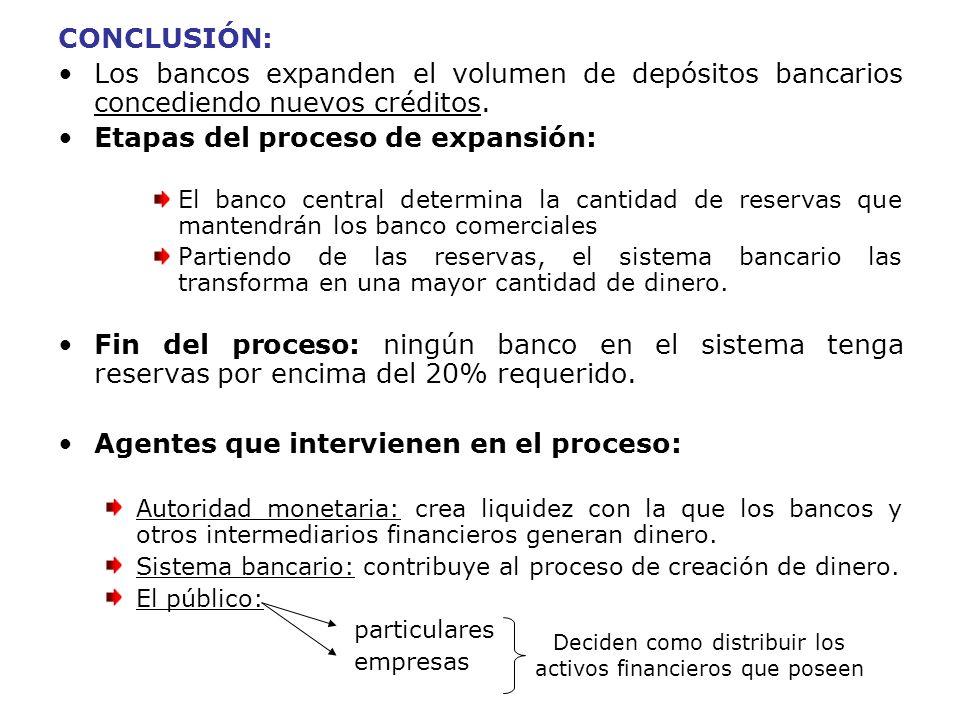 CONCLUSIÓN: Los bancos expanden el volumen de depósitos bancarios concediendo nuevos créditos. Etapas del proceso de expansión: El banco central deter