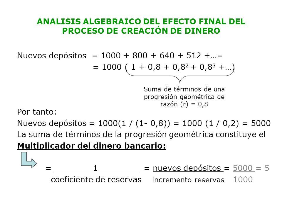 ANALISIS ALGEBRAICO DEL EFECTO FINAL DEL PROCESO DE CREACIÓN DE DINERO Nuevos depósitos = 1000 + 800 + 640 + 512 +…= = 1000 ( 1 + 0,8 + 0,8 2 + 0,8 3