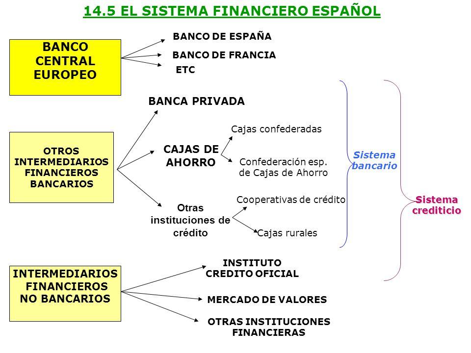 BANCO CENTRAL EUROPEO OTROS INTERMEDIARIOS FINANCIEROS BANCARIOS INTERMEDIARIOS FINANCIEROS NO BANCARIOS BANCA PRIVADA CAJAS DE AHORRO Otras instituci