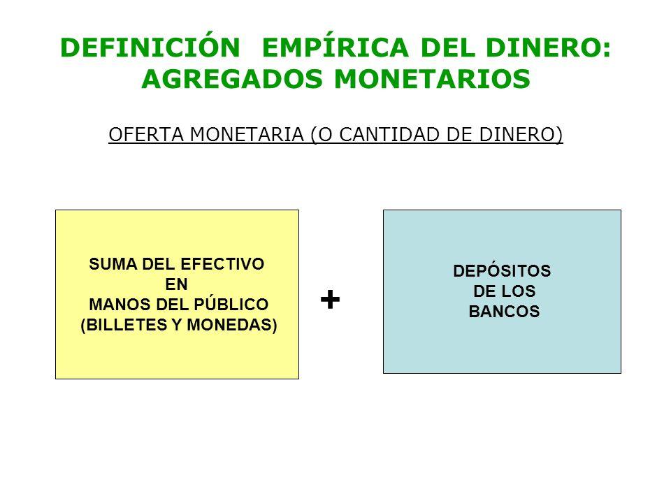 DEFINICIÓN EMPÍRICA DEL DINERO: AGREGADOS MONETARIOS OFERTA MONETARIA (O CANTIDAD DE DINERO) SUMA DEL EFECTIVO EN MANOS DEL PÚBLICO (BILLETES Y MONEDA