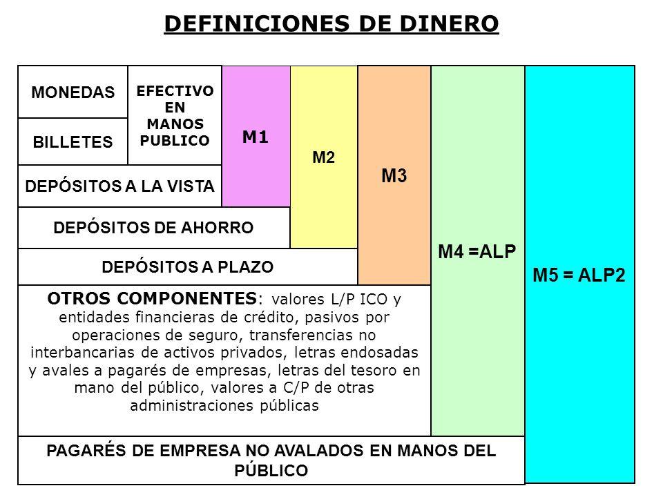 DEFINICIONES DE DINERO MONEDAS BILLETES EFECTIVO EN MANOS PUBLICO DEPÓSITOS A LA VISTA M1 DEPÓSITOS DE AHORRO M2 DEPÓSITOS A PLAZO M3 OTROS COMPONENTE