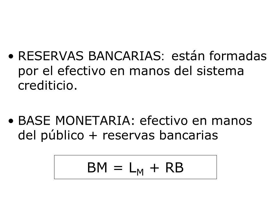 RESERVAS BANCARIAS : están formadas por el efectivo en manos del sistema crediticio. BASE MONETARIA: efectivo en manos del público + reservas bancaria