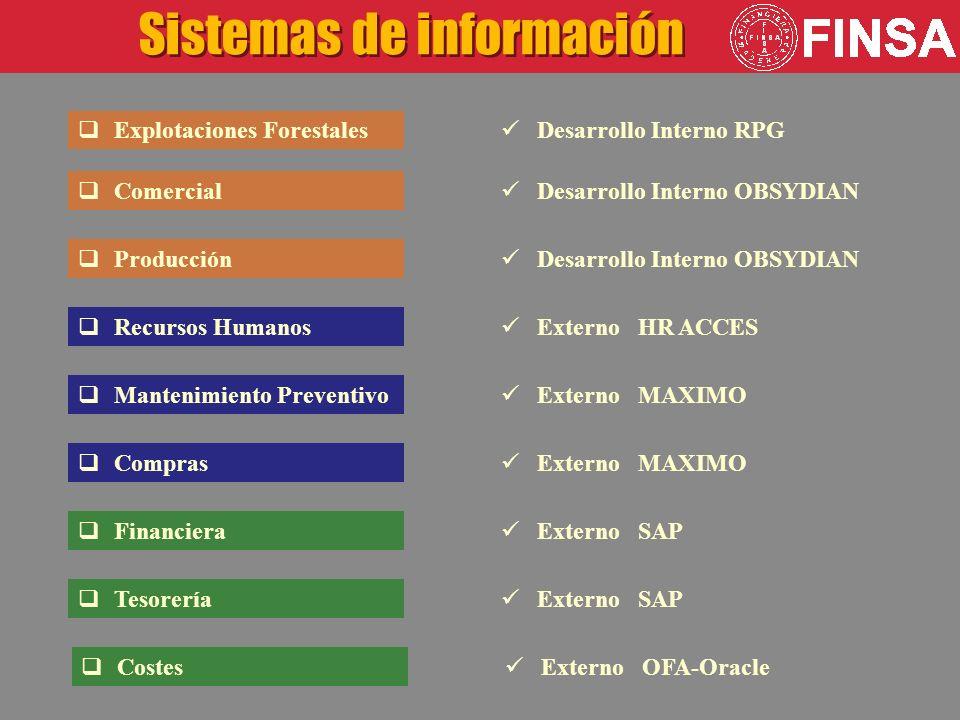 Recursos Humanos Mantenimiento Preventivo Compras Explotaciones Forestales Comercial Producción Sistemas de información Financiera Tesorería Desarrollo Interno RPG Desarrollo Interno OBSYDIAN Externo HR ACCES Externo MAXIMO Externo SAP Costes Externo OFA-Oracle
