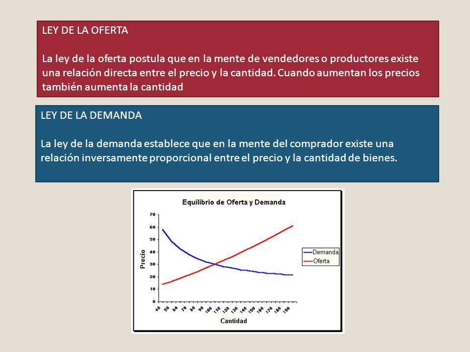 LEY DE LA OFERTA La ley de la oferta postula que en la mente de vendedores o productores existe una relación directa entre el precio y la cantidad. Cu