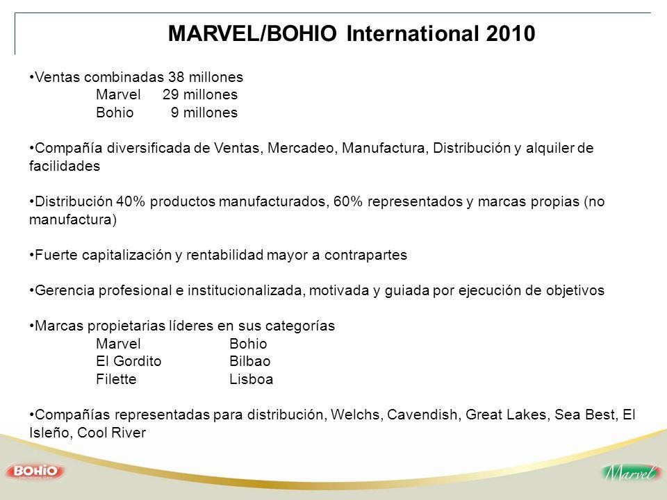 MARVEL/BOHIO International 2010 Ventas combinadas 38 millones Marvel29 millones Bohio 9 millones Compañía diversificada de Ventas, Mercadeo, Manufactu