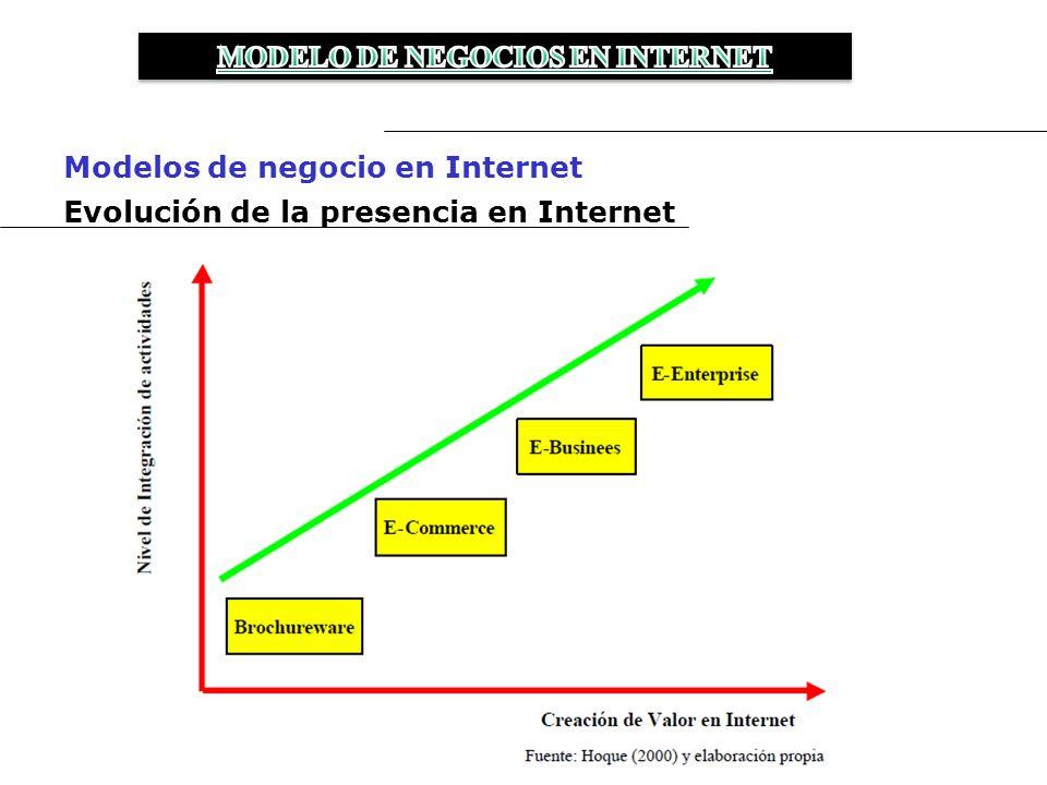 ¿Por qué la mayoría de los negocios en Internet no logran ganancias y que debes hacer para que a ti no te pase.