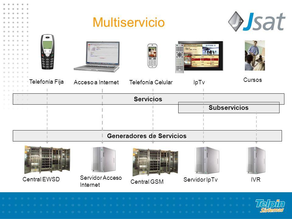 Generadores de Servicios Subservicios Telefonía Fija Acceso a Internet Telefonía Celular IpTv Cursos Central EWSD Multiservicio Servidor Acceso Internet Central GSM Servidor IpTv IVR Servicios