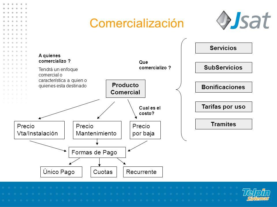 Producto Comercial Servicios SubServicios Bonificaciones Tarifas por uso Tramites A quienes comercializo .