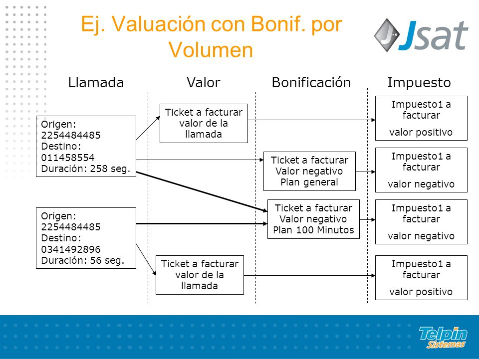 Ej. Valuación con Bonif. por Volumen ValorImpuesto Ticket a facturar valor de la llamada Impuesto1 a facturar valor positivo Ticket a facturar Valor n