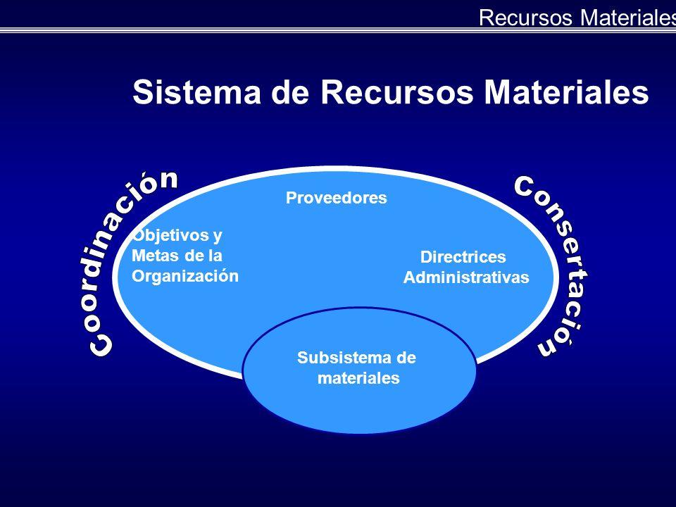 Recursos Materiales Sistema de Recursos Materiales Subsistema de materiales Objetivos y Metas de la Organización Proveedores Directrices Administrativas