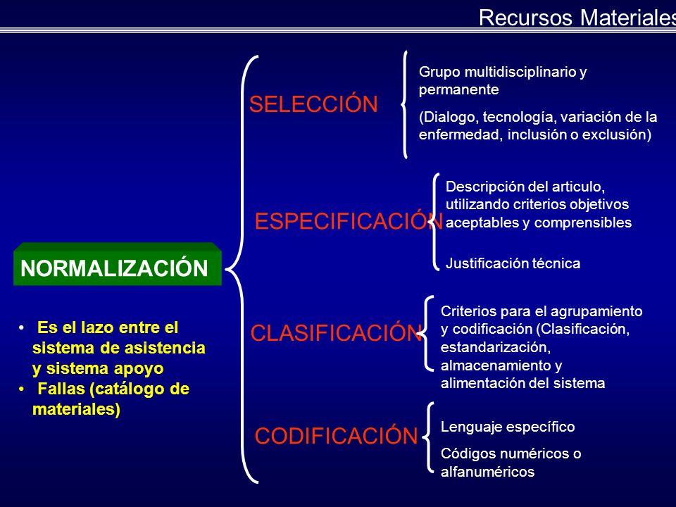 NORMALIZACIÓN SELECCIÓN Es el lazo entre el sistema de asistencia y sistema apoyo Fallas (catálogo de materiales) CODIFICACIÓN CLASIFICACIÓN ESPECIFICACIÓN Grupo multidisciplinario y permanente (Dialogo, tecnología, variación de la enfermedad, inclusión o exclusión) Descripción del articulo, utilizando criterios objetivos aceptables y comprensibles Justificación técnica Criterios para el agrupamiento y codificación (Clasificación, estandarización, almacenamiento y alimentación del sistema Lenguaje específico Códigos numéricos o alfanuméricos Recursos Materiales