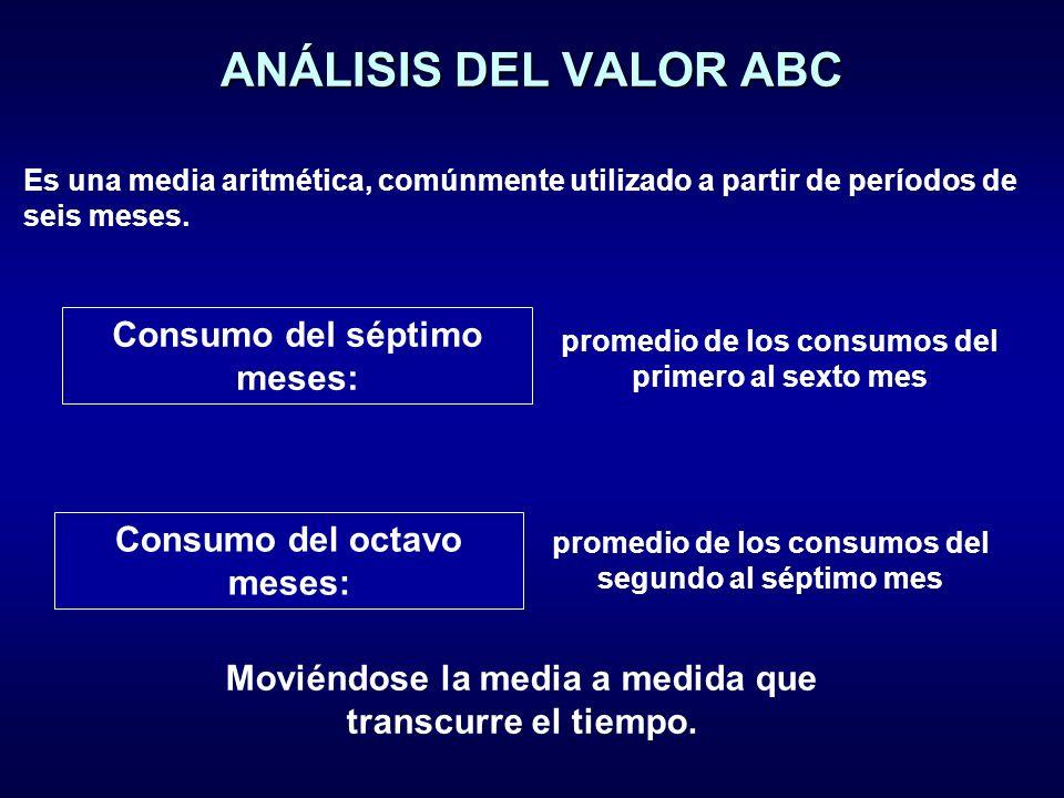 ANÁLISIS DEL VALOR ABC Es una media aritmética, comúnmente utilizado a partir de períodos de seis meses.