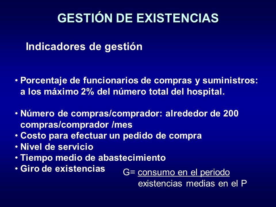 Porcentaje de funcionarios de compras y suministros: a los máximo 2% del número total del hospital.
