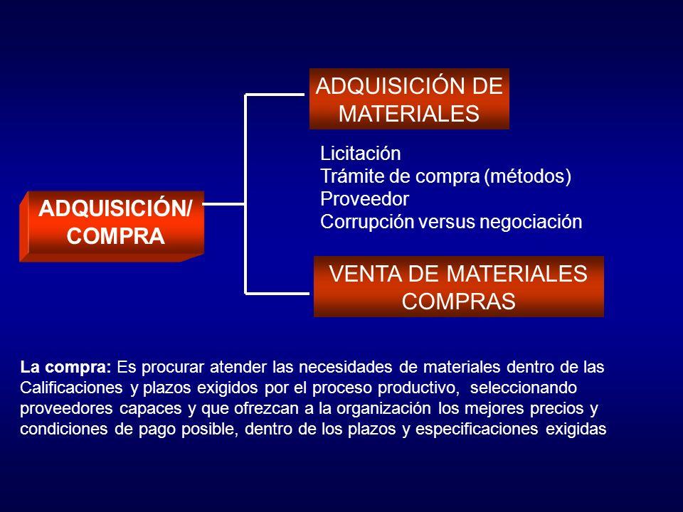 ADQUISICIÓN/ COMPRA ADQUISICIÓN DE MATERIALES VENTA DE MATERIALES COMPRAS La compra: Es procurar atender las necesidades de materiales dentro de las Calificaciones y plazos exigidos por el proceso productivo, seleccionando proveedores capaces y que ofrezcan a la organización los mejores precios y condiciones de pago posible, dentro de los plazos y especificaciones exigidas Licitación Trámite de compra (métodos) Proveedor Corrupción versus negociación