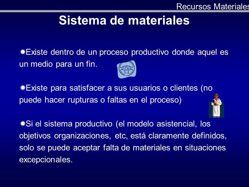 Taller de Recursos Materiales Identificar los procesos de abastecimiento de los insumos materiales básicos para los servicios de salud y para la modernización y conservación de equipos y la planta física.